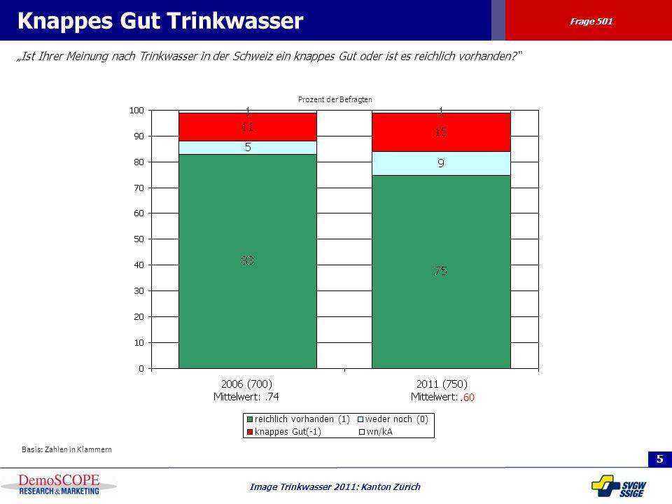 5 Image Trinkwasser 2011: Kanton Zürich Prozent der Befragten Knappes Gut Trinkwasser Ist Ihrer Meinung nach Trinkwasser in der Schweiz ein knappes Gu
