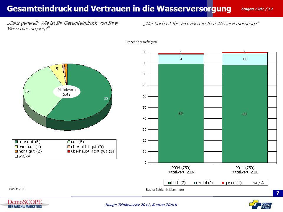 7 Image Trinkwasser 2011: Kanton Zürich Prozent der Befragten Gesamteindruck und Vertrauen in die Wasserversorgung Wie hoch ist Ihr Vertrauen in Ihre