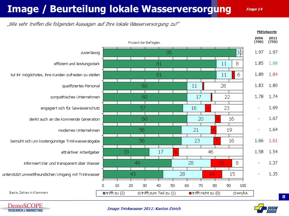 8 Image Trinkwasser 2011: Kanton Zürich Prozent der Befragten Image / Beurteilung lokale Wasserversorgung Basis: Zahlen in Klammern Wie sehr treffen d