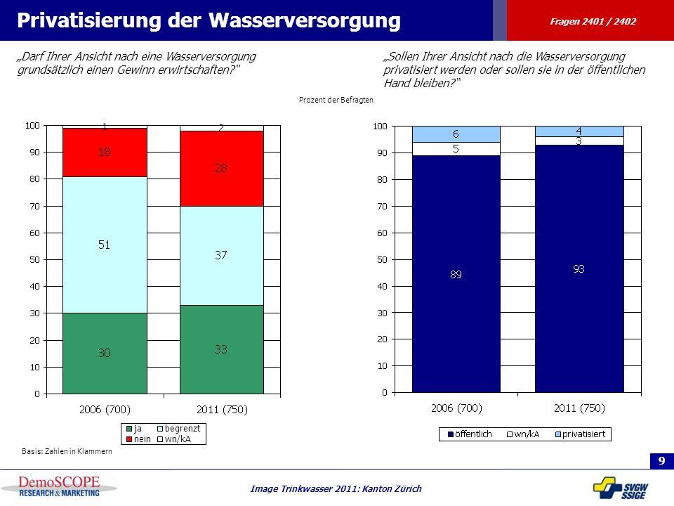 9 Image Trinkwasser 2011: Kanton Zürich Prozent der Befragten Privatisierung der Wasserversorgung Darf Ihrer Ansicht nach eine Wasserversorgung grunds