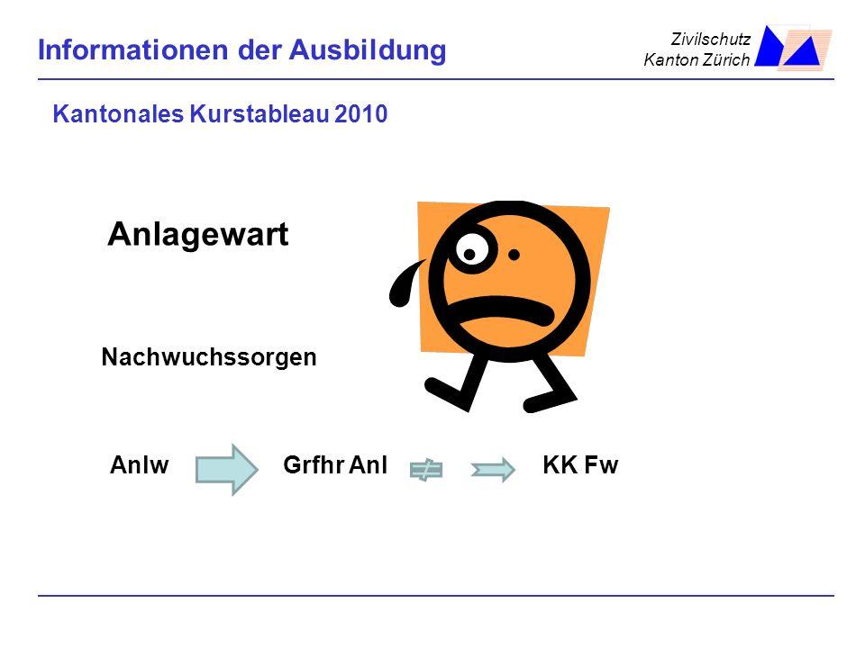Zivilschutz Kanton Zürich Informationen der Ausbildung Kantonales Kurstableau 2010 Anlagewart Nachwuchssorgen Anlw Grfhr Anl KK Fw