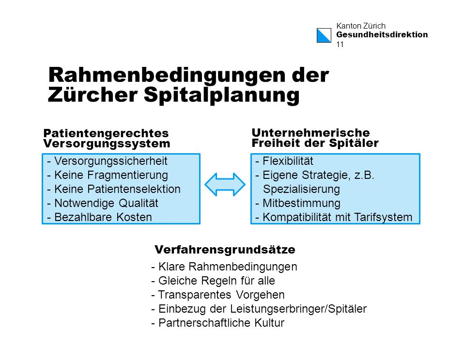 Kanton Zürich Gesundheitsdirektion 11 Rahmenbedingungen der Zürcher Spitalplanung - Versorgungssicherheit - Keine Fragmentierung - Keine Patientensele