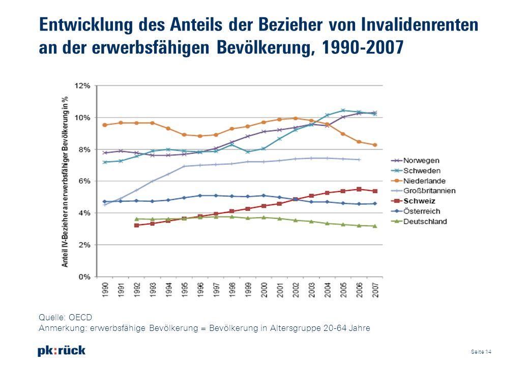 Entwicklung des Anteils der Bezieher von Invalidenrenten an der erwerbsfähigen Bevölkerung, 1990-2007 Seite 14 Quelle: OECD Anmerkung: erwerbsfähige B