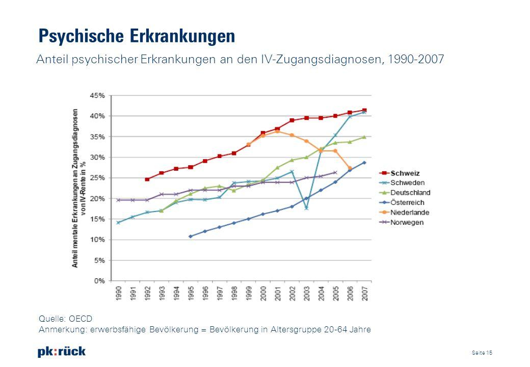 Psychische Erkrankungen Anteil psychischer Erkrankungen an den IV-Zugangsdiagnosen, 1990-2007 Seite 15 Quelle: OECD Anmerkung: erwerbsfähige Bevölkeru