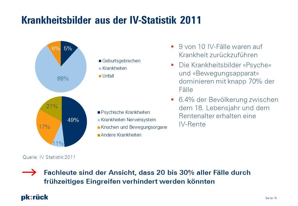 Krankheitsbilder aus der IV-Statistik 2011 Fachleute sind der Ansicht, dass 20 bis 30% aller Fälle durch frühzeitiges Eingreifen verhindert werden kön