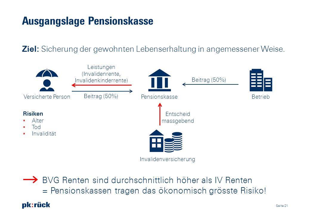 Ausgangslage Pensionskasse Ziel: Sicherung der gewohnten Lebenserhaltung in angemessener Weise. Seite 21 Beitrag (50%) BetriebPensionskasseVersicherte
