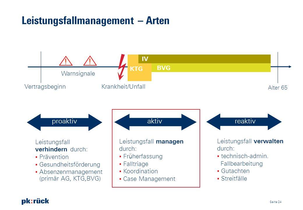 Leistungsfallmanagement – Arten EV BVG IV Vertragsbeginn Warnsignale Krankheit/Unfall Alter 65 proaktiv aktiv reaktiv Leistungsfall verhindern durch: