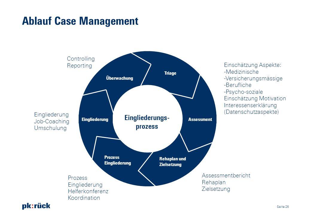 Ablauf Case Management Triage Assessment Rehaplan und Zielsetzung Prozess Eingliederung Eingliederung Überwachung Eingliederungs- prozess Einschätzung