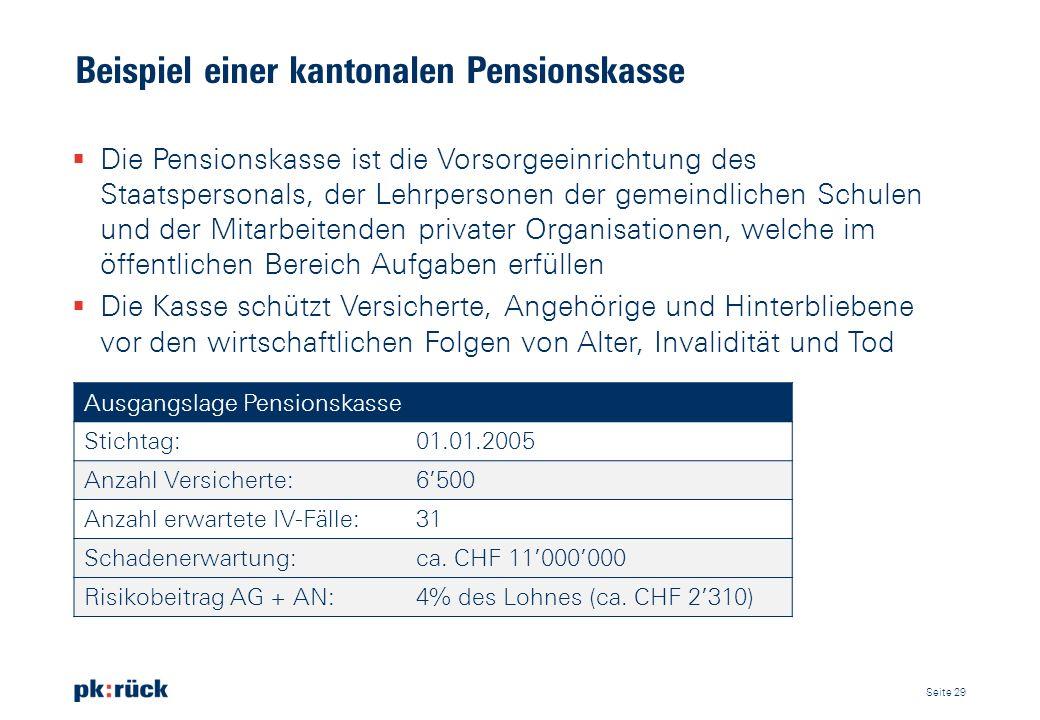 Beispiel einer kantonalen Pensionskasse Ausgangslage Pensionskasse Stichtag:01.01.2005 Anzahl Versicherte:6500 Anzahl erwartete IV-Fälle:31 Schadenerw