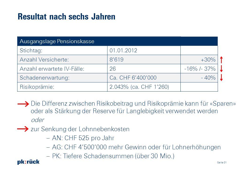 Resultat nach sechs Jahren Ausgangslage Pensionskasse Stichtag:01.01.2012 Anzahl Versicherte:8619+30% Anzahl erwartete IV-Fälle:26-16% /- 37% Schadene