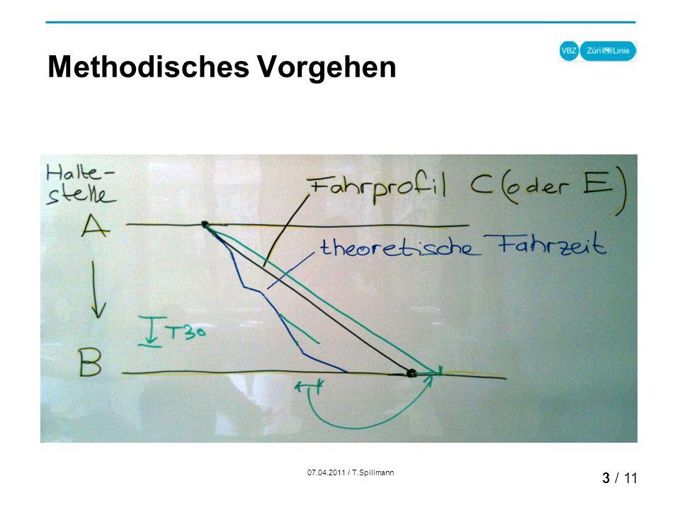Methodisches Vorgehen 07.04.2011 / T.Spillmann 3 / 11