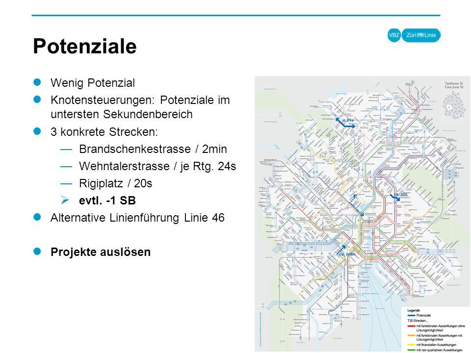 Potenziale Wenig Potenzial Knotensteuerungen: Potenziale im untersten Sekundenbereich 3 konkrete Strecken: Brandschenkestrasse / 2min Wehntalerstrasse / je Rtg.
