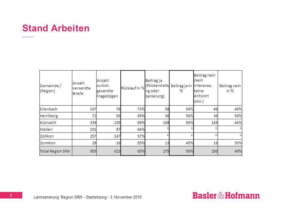 3 Lärmsanierung Region SRN - ERFA-Tagung 7.4.2011 Region Seeufer Rechts Nord Erlenbach (SRN-4) 73% Rücklauf 54% Beitrag ja Küsnacht (SRN-1) 69% Rücklauf 50% Beitrag ja Herrliberg (SRN-4) 69% Rücklauf 50% Beitrag ja Zumikon (SRN-1) 55% Rücklauf 45% Beitrag ja Meilen (SRN-2) 64% Rücklauf i.