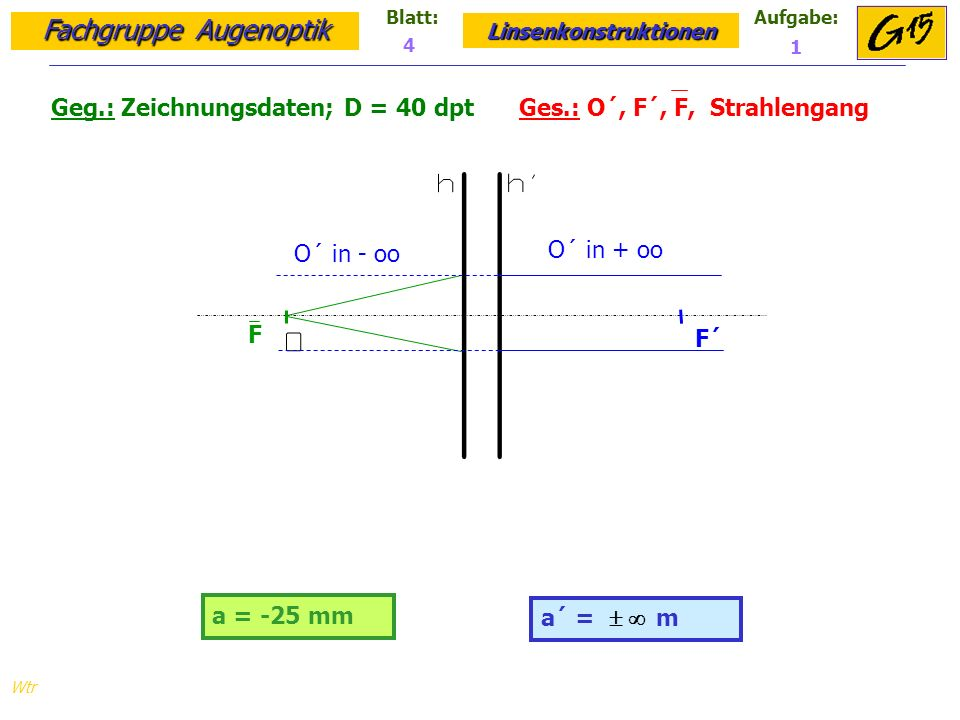 Fachgruppe Augenoptik Linsenkonstruktionen Blatt:Aufgabe: Wtr a = -25 mm Geg.: Zeichnungsdaten; D = 40 dpt Ges.: O´, F´, F, Strahlengang a´ = m 4 1 F F´ O´ in + oo O´ in - oo