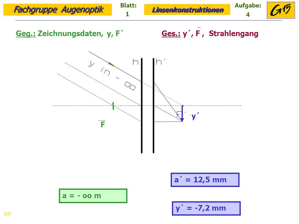Fachgruppe Augenoptik Linsenkonstruktionen Blatt:Aufgabe: Wtr a = - oo m a´ = 25 mm Geg.: Zeichnungsdaten, y, D = 33,33 dpt Ges.: y´, F, F´, Strahlengang y´ = -14,4 mm F´ F y´ 1 5