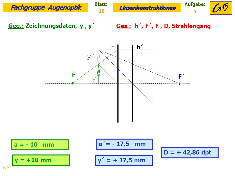 Fachgruppe Augenoptik Linsenkonstruktionen Blatt:Aufgabe: Wtr Geg.: Zeichnungsdaten, y, y´ Ges.: h´, F´, F, D, Strahlengang 10 5 y´ = + 17,5 mm a = - 10 mm a´= - 17,5 mm y = +10 mm D = + 42,86 dpt h´ F´ F