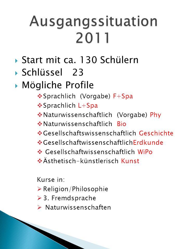 Start mit ca. 130 Schülern Schlüssel 23 Mögliche Profile Sprachlich (Vorgabe) F+Spa Sprachlich L+Spa Naturwissenschaftlich (Vorgabe) Phy Naturwissensc