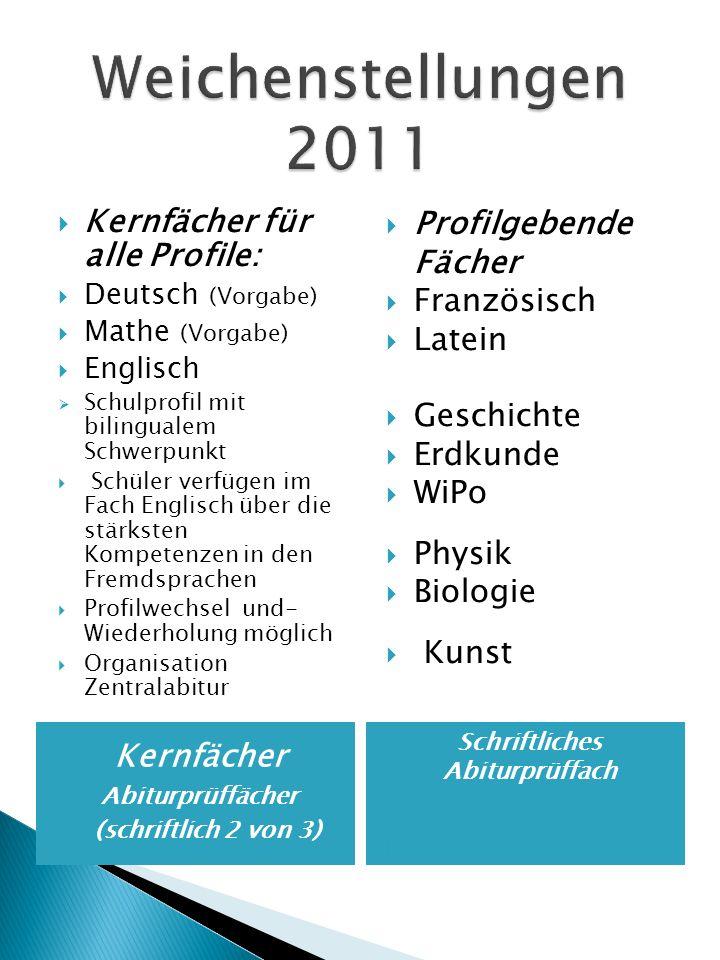 Kernfächer Abiturprüffächer (schriftlich 2 von 3) PGF Schriftliches Abiturprüffach Kernfächer für alle Profile: Deutsch (Vorgabe) Mathe (Vorgabe) Engl