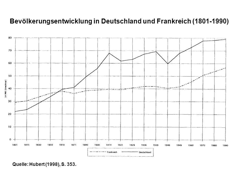 Quelle: Hubert (1998), S.63, nach: Köllmann (1965).