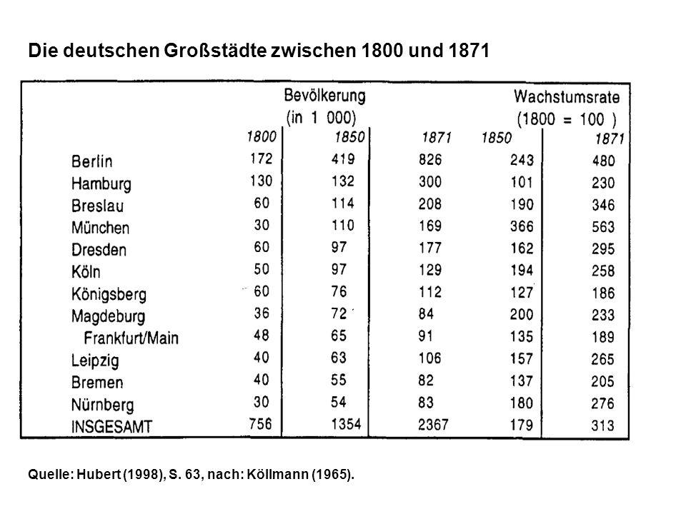 Quelle: Hubert (1998), S. 63, nach: Köllmann (1965). Die deutschen Großstädte zwischen 1800 und 1871