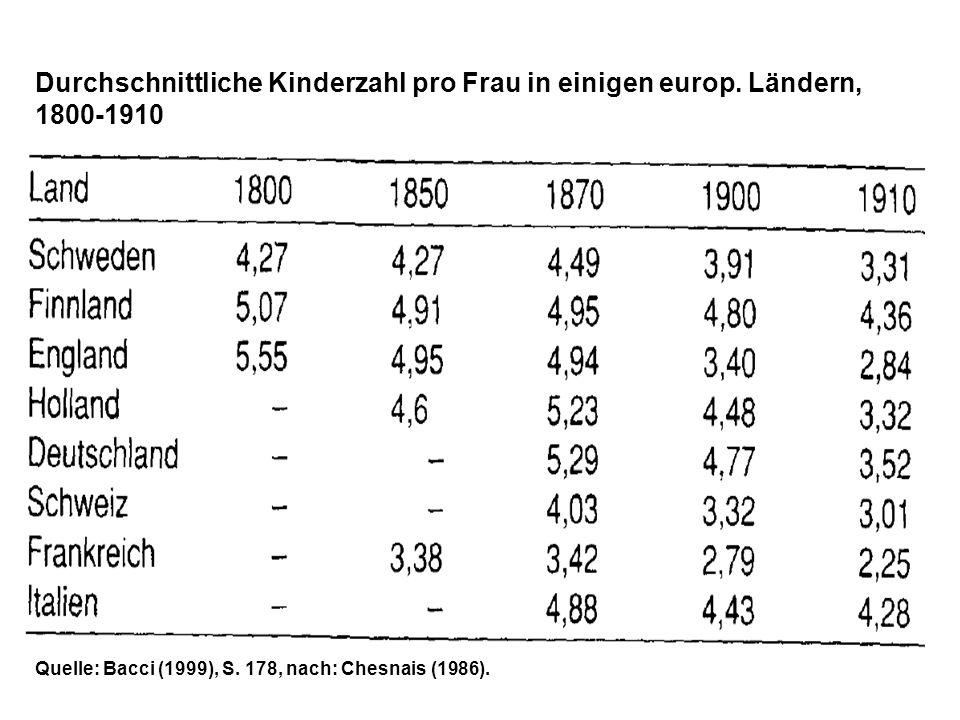 Durchschnittliche Kinderzahl pro Frau in einigen europ. Ländern, 1800-1910 Quelle: Bacci (1999), S. 178, nach: Chesnais (1986).