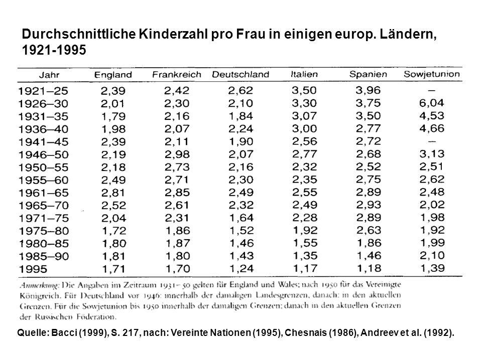 Durchschnittliche Kinderzahl pro Frau in einigen europ. Ländern, 1921-1995 Quelle: Bacci (1999), S. 217, nach: Vereinte Nationen (1995), Chesnais (198