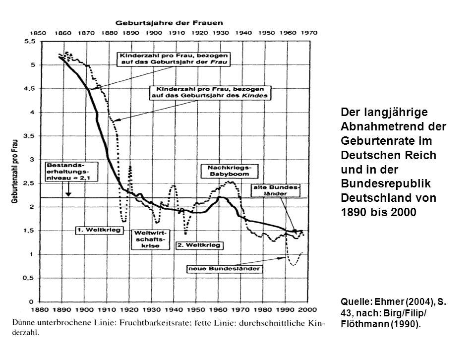 Der langjährige Abnahmetrend der Geburtenrate im Deutschen Reich und in der Bundesrepublik Deutschland von 1890 bis 2000 Quelle: Ehmer (2004), S. 43,