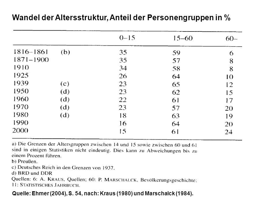Wandel der Altersstruktur, Anteil der Personengruppen in % Quelle: Ehmer (2004), S. 54, nach: Kraus (1980) und Marschalck (1984).