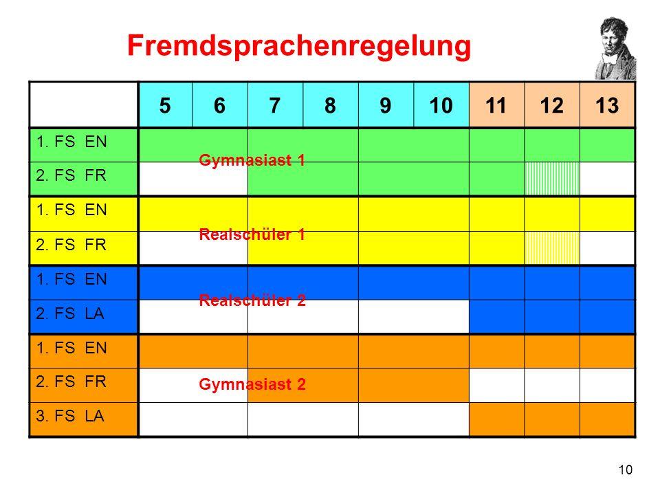 10 Fremdsprachenregelung 5678910111213 1. FS EN 2. FS FR 1. FS EN 2. FS FR 1. FS EN 2. FS LA 1. FS EN 2. FS FR 3. FS LA Gymnasiast 1 Realschüler 1 Rea