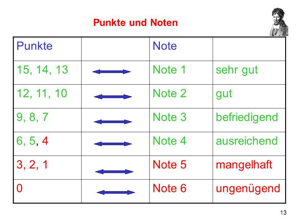 13 Punkte und Noten PunkteNote 15, 14, 13Note 1sehr gut 12, 11, 10Note 2gut 9, 8, 7Note 3befriedigend 6, 5, 4Note 4ausreichend 3, 2, 1Note 5mangelhaft
