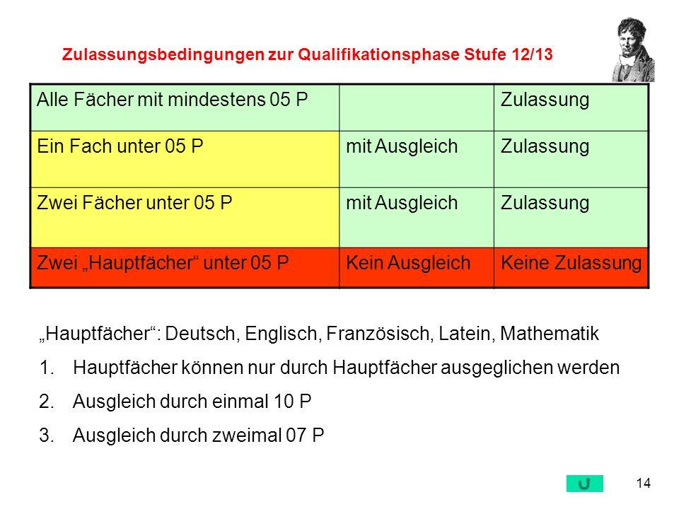 14 Zulassungsbedingungen zur Qualifikationsphase Stufe 12/13 Alle Fächer mit mindestens 05 PZulassung Ein Fach unter 05 Pmit AusgleichZulassung Zwei F