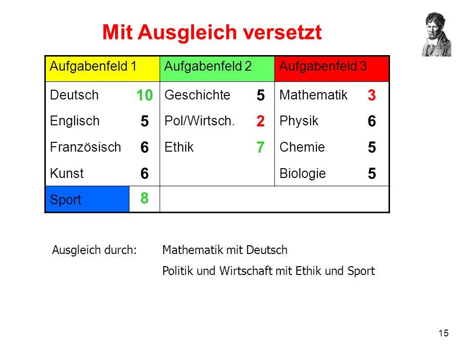 15 Mit Ausgleich versetzt Aufgabenfeld 1Aufgabenfeld 2Aufgabenfeld 3 Deutsch 10 Geschichte 5 Mathematik 3 Englisch 5 Pol/Wirtsch. 2 Physik 6 Französis
