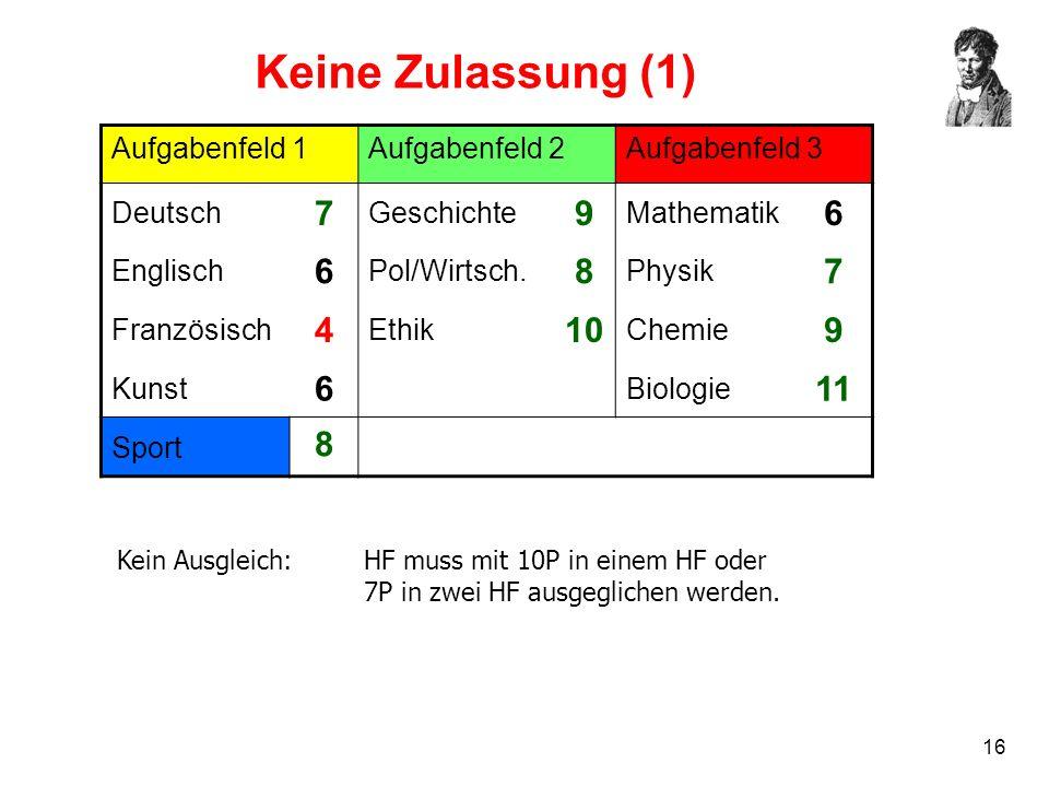16 Keine Zulassung (1) Aufgabenfeld 1Aufgabenfeld 2Aufgabenfeld 3 Deutsch 7 Geschichte 9 Mathematik 6 Englisch 6 Pol/Wirtsch. 8 Physik 7 Französisch 4
