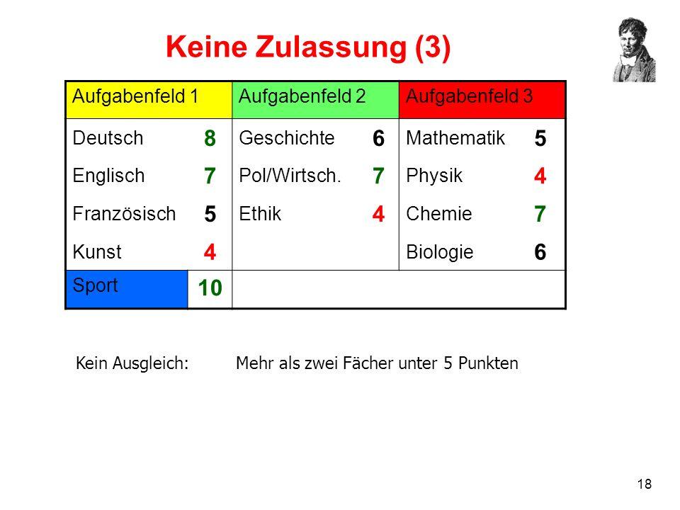 18 Keine Zulassung (3) Aufgabenfeld 1Aufgabenfeld 2Aufgabenfeld 3 Deutsch 8 Geschichte 6 Mathematik 5 Englisch 7 Pol/Wirtsch. 7 Physik 4 Französisch 5
