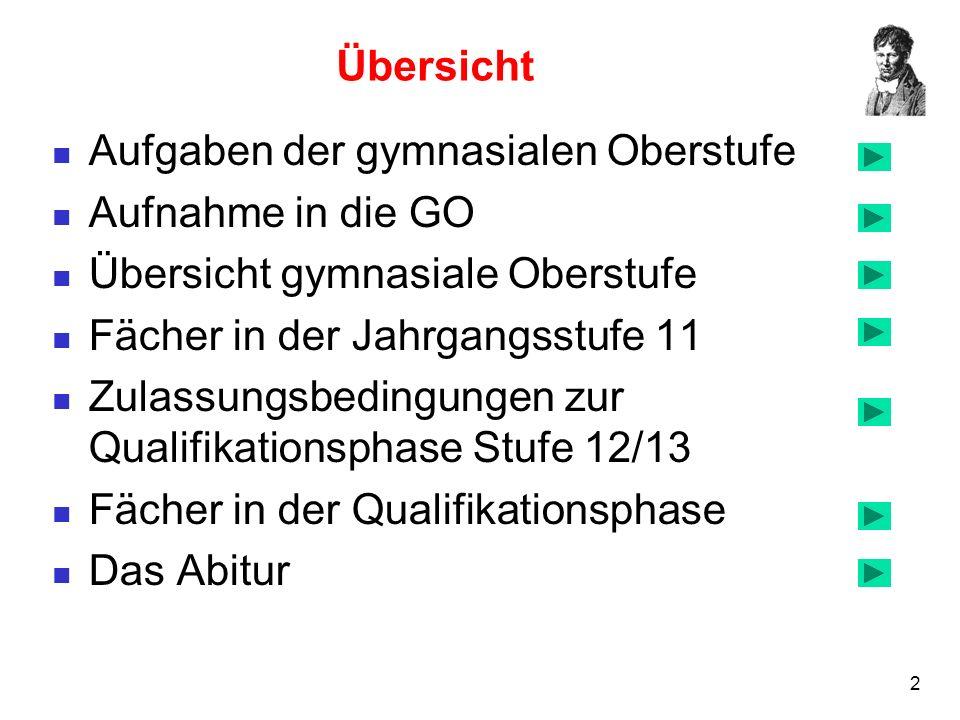 23 Leistungsfächer in der Qualifikationsphase Wahl von 2 Leistungsfächern (LF).
