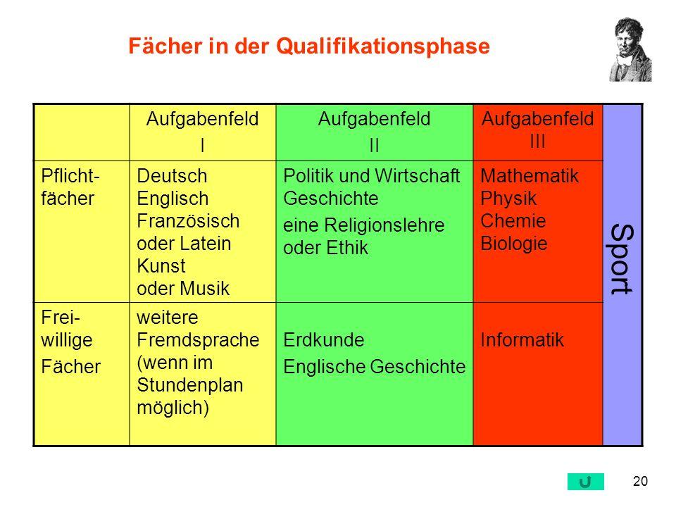 20 Fächer in der Qualifikationsphase Aufgabenfeld I Aufgabenfeld II Aufgabenfeld III Pflicht- fächer Deutsch Englisch Französisch oder Latein Kunst od