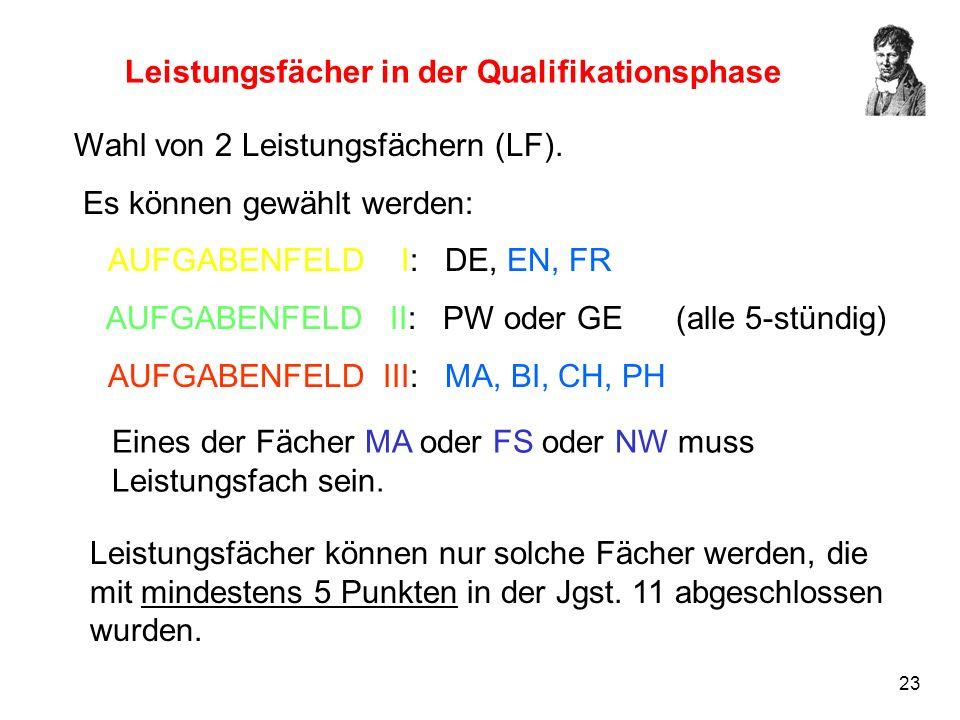 23 Leistungsfächer in der Qualifikationsphase Wahl von 2 Leistungsfächern (LF). Es können gewählt werden: AUFGABENFELD I: DE, EN, FR AUFGABENFELD II: