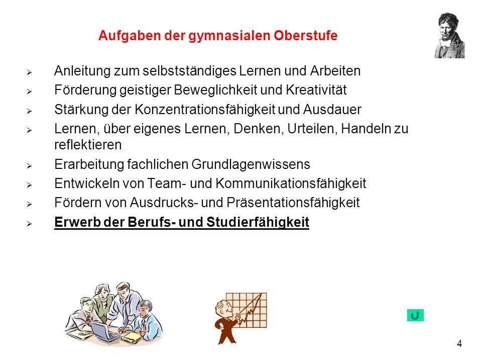 15 Mit Ausgleich versetzt Aufgabenfeld 1Aufgabenfeld 2Aufgabenfeld 3 Deutsch 10 Geschichte 5 Mathematik 3 Englisch 5 Pol/Wirtsch.