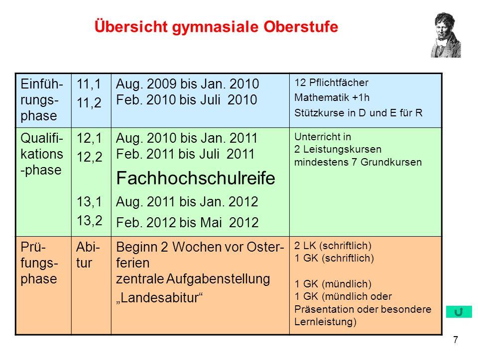 7 Übersicht gymnasiale Oberstufe Einfüh- rungs- phase 11,1 11,2 Aug. 2009 bis Jan. 2010 Feb. 2010 bis Juli 2010 12 Pflichtfächer Mathematik +1h Stützk