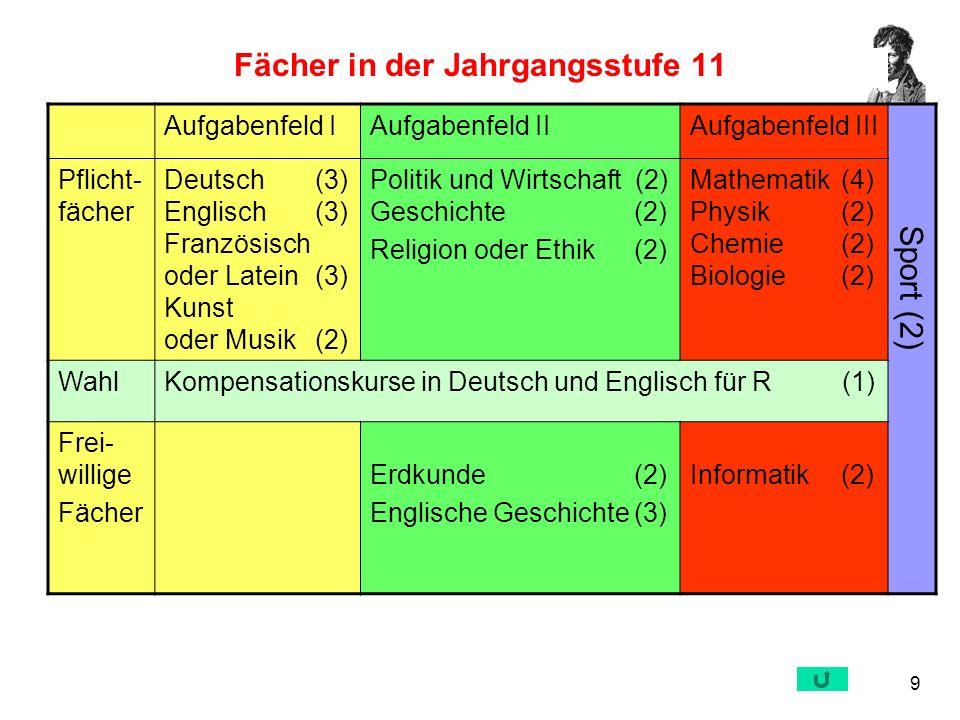 9 Fächer in der Jahrgangsstufe 11 Aufgabenfeld IAufgabenfeld IIAufgabenfeld III Pflicht- fächer Deutsch (3) Englisch (3) Französisch oder Latein (3) K