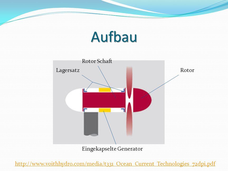 Details Langsame Drehzahl Benötigt eine Strömung von 3 m/s 1 MW Leistung Geräuschlos Wasser als Schmiermittel Projekte in Testphasen