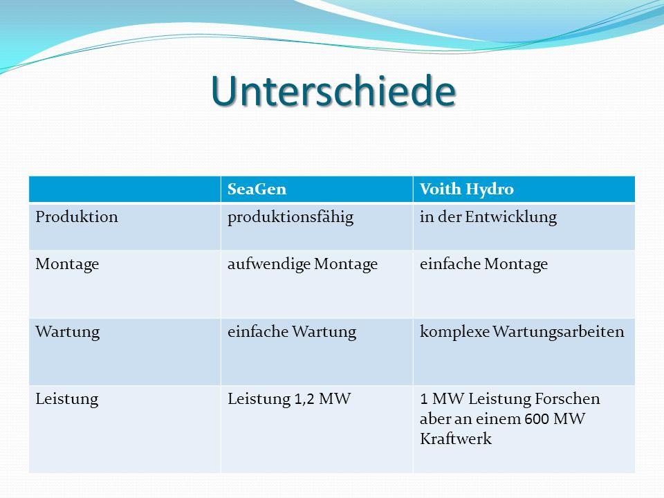 Gemeinsamkeiten von SeaGen & Voith Hydro Keine CO 2 Produktion Siemens hat große Anteile an beiden Unternehmen Zukunftsorientiert