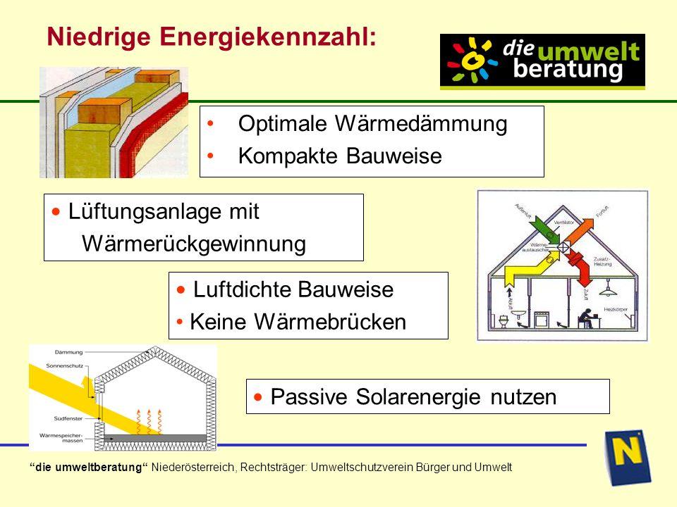 die umweltberatung Niederösterreich, Rechtsträger: Umweltschutzverein Bürger und Umwelt Welche Dämmstoffdicke ist sinnvoll.