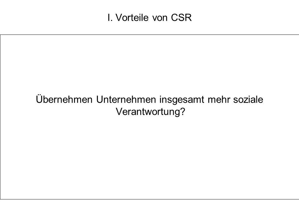 I. Vorteile von CSR Übernehmen Unternehmen insgesamt mehr soziale Verantwortung?