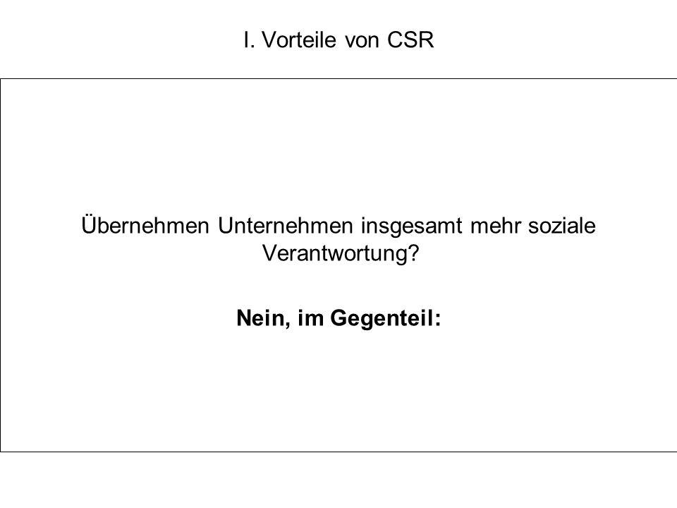I. Vorteile von CSR Übernehmen Unternehmen insgesamt mehr soziale Verantwortung? Nein, im Gegenteil:
