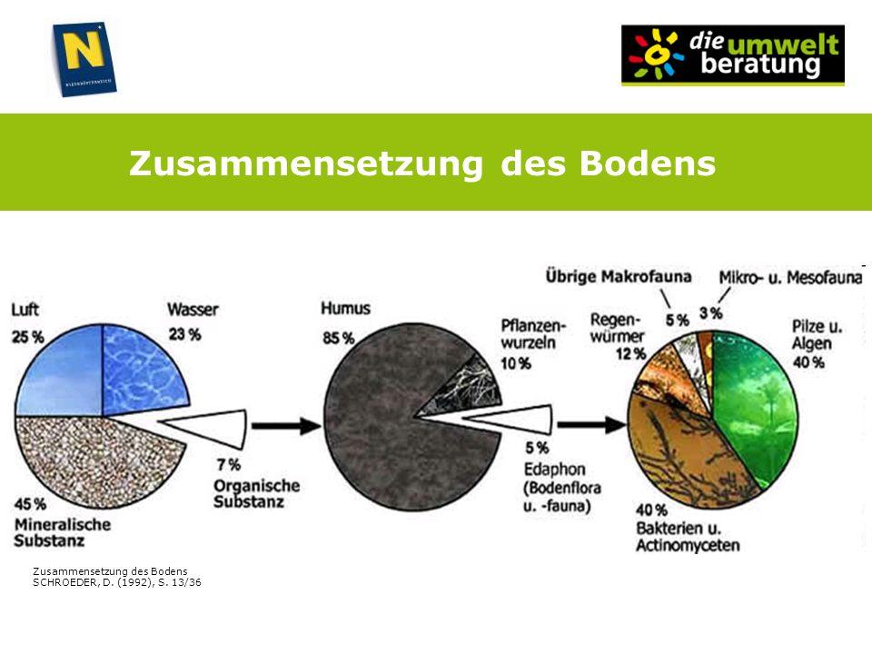 Zusammensetzung des Bodens Zusammensetzung des Bodens SCHROEDER, D. (1992), S. 13/36