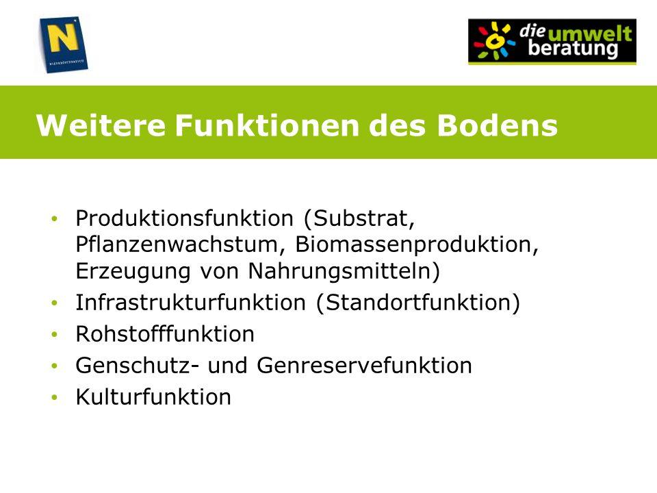 Produktionsfunktion (Substrat, Pflanzenwachstum, Biomassenproduktion, Erzeugung von Nahrungsmitteln) Infrastrukturfunktion (Standortfunktion) Rohstoff