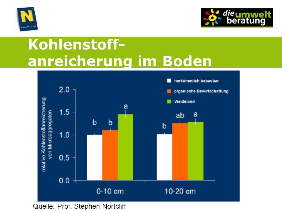 Kohlenstoff- anreicherung im Boden Quelle: Prof. Stephen Nortcliff