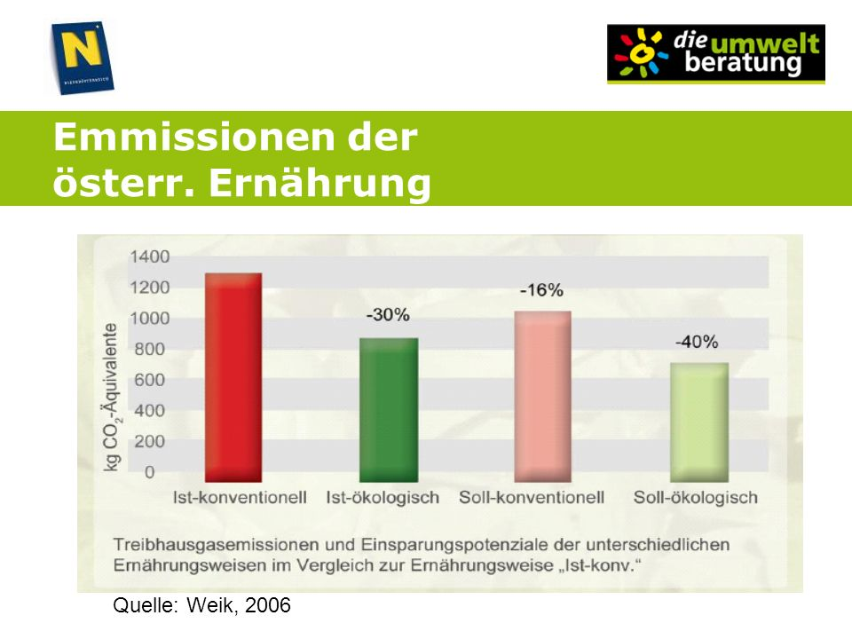 Emmissionen der österr. Ernährung Quelle: Weik, 2006