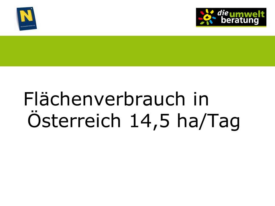Flächenverbrauch in Österreich 14,5 ha/Tag